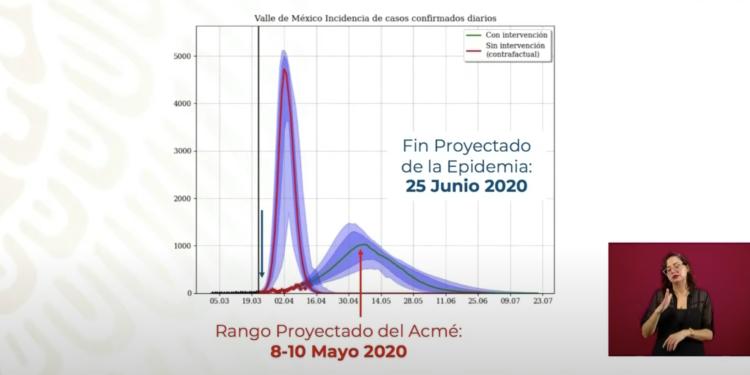 Fin del coronavirus en México