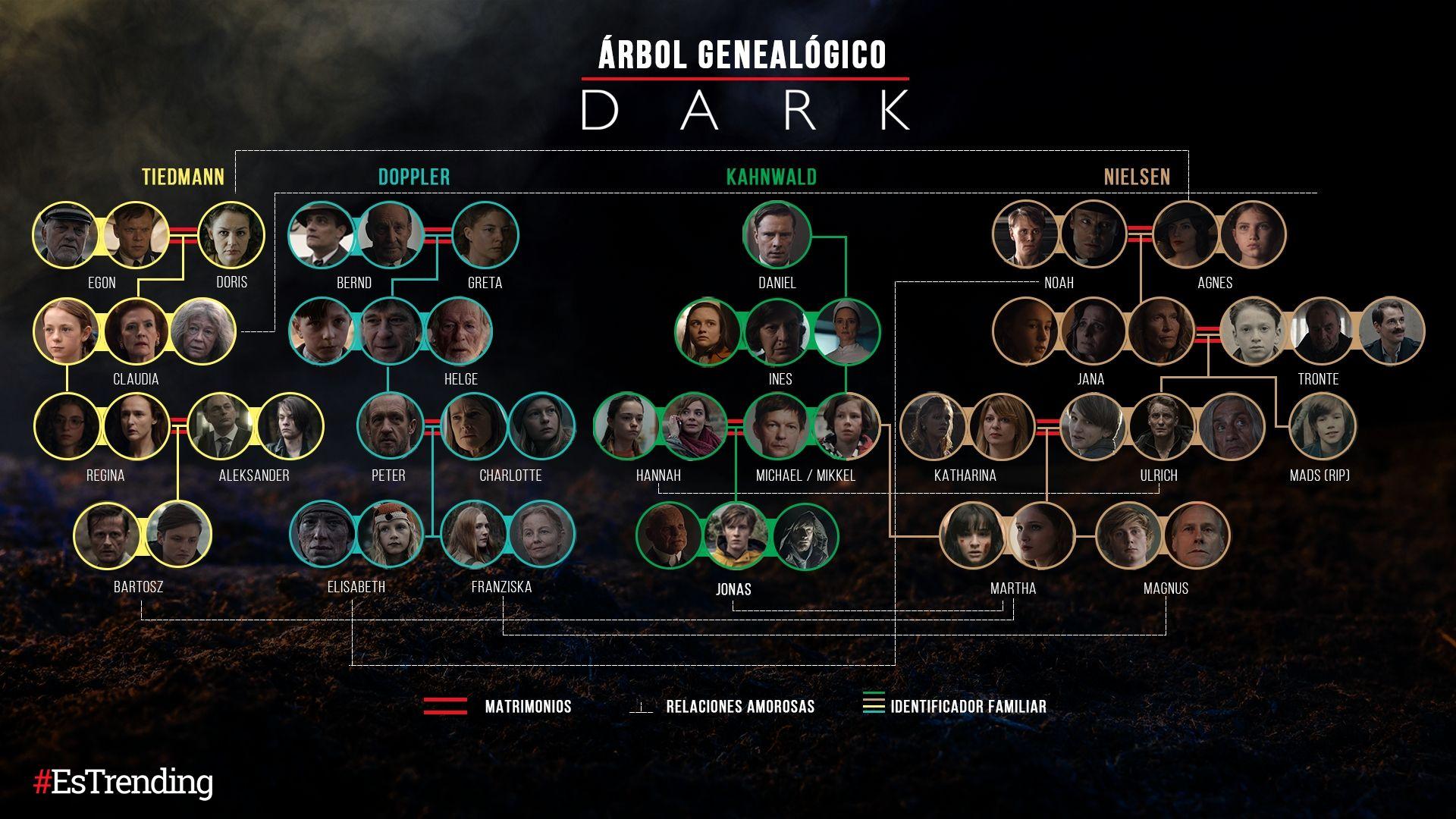Árbol genealógico de 'Dark'