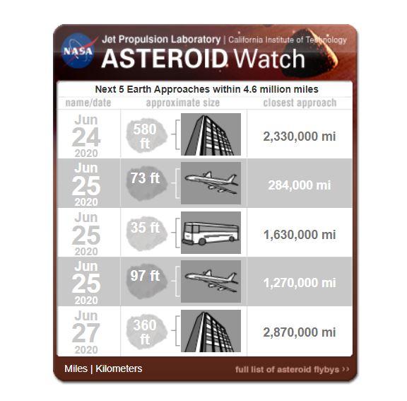 La NASA informó que cinco asteroides pasarán cerca a la Tierra. nasa.gov